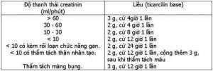 TICARCILIN Thuốc kháng sinh; penicilin bán tổng hợp