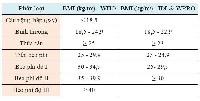 bang-chi-so-BMI